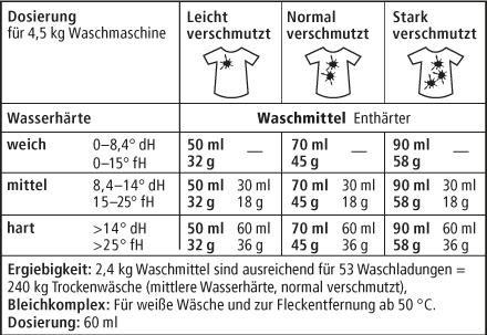 tabelle_waschmittel_pulver