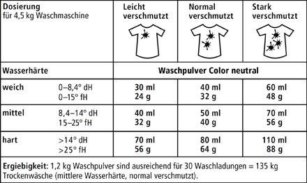 sonett_waschmittel_color_neutral_dosierung